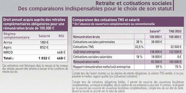 Les Leviers D Optimisation De La Remuneration Du Dirigeant